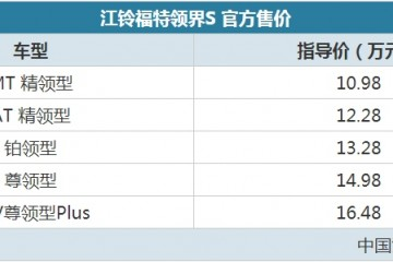 智能系统升级福特领界S售10.98-16.48万元